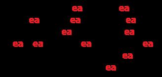 Reading Graph